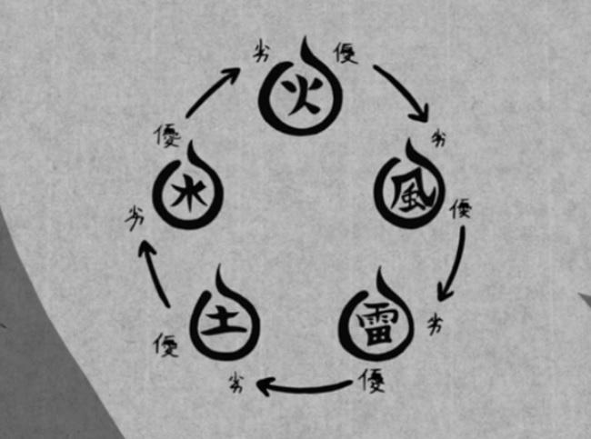 Naruto Jutsu Handbook: The Five Nature Elements of Chakra