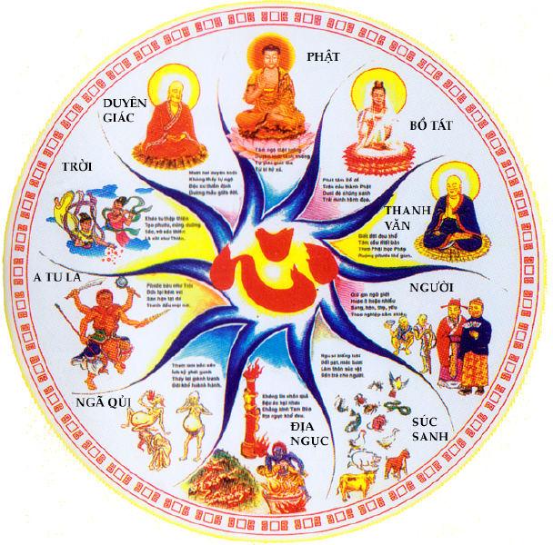 10 Spiritual Realms