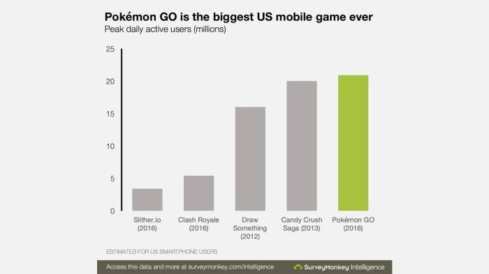 Pokemon Go, Pokemon, Download Figures